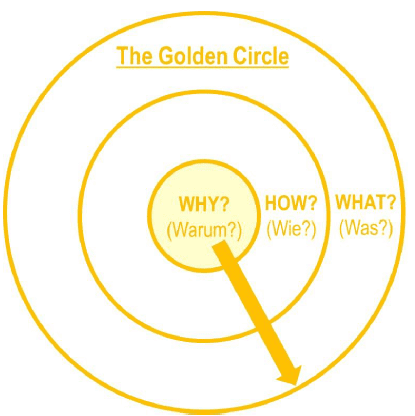 Golden Circle - Simon Sinek - Führungs-Kommunikation